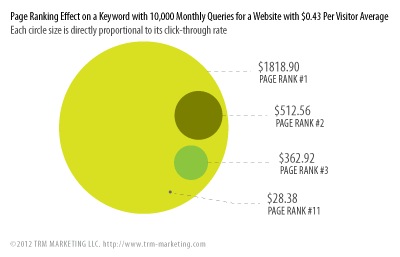 Page Ranking Effect on a Keyword with 10,000 Monthly Queries for a Website with $0.43 Per Visitor Average