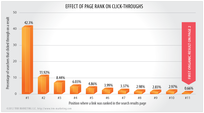 Graph of click through compared to page ranking