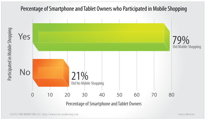Graph of the percentage of smartphone and tablet users who participated in mobile shopping