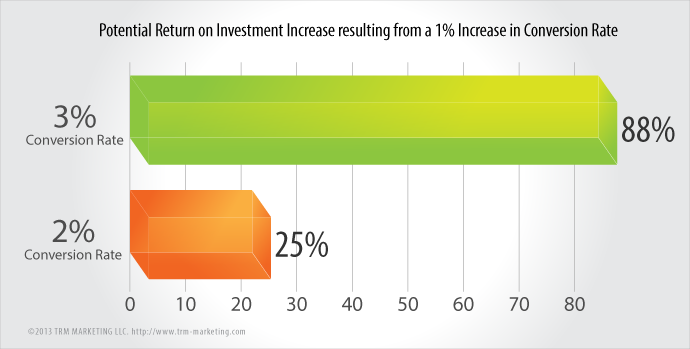 Potential Return on Investment Increase resulting from a 1 percent Increase in Conversion Rate