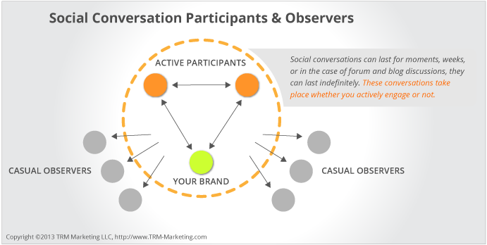 Internet marketing and social participants and observers interact diagram